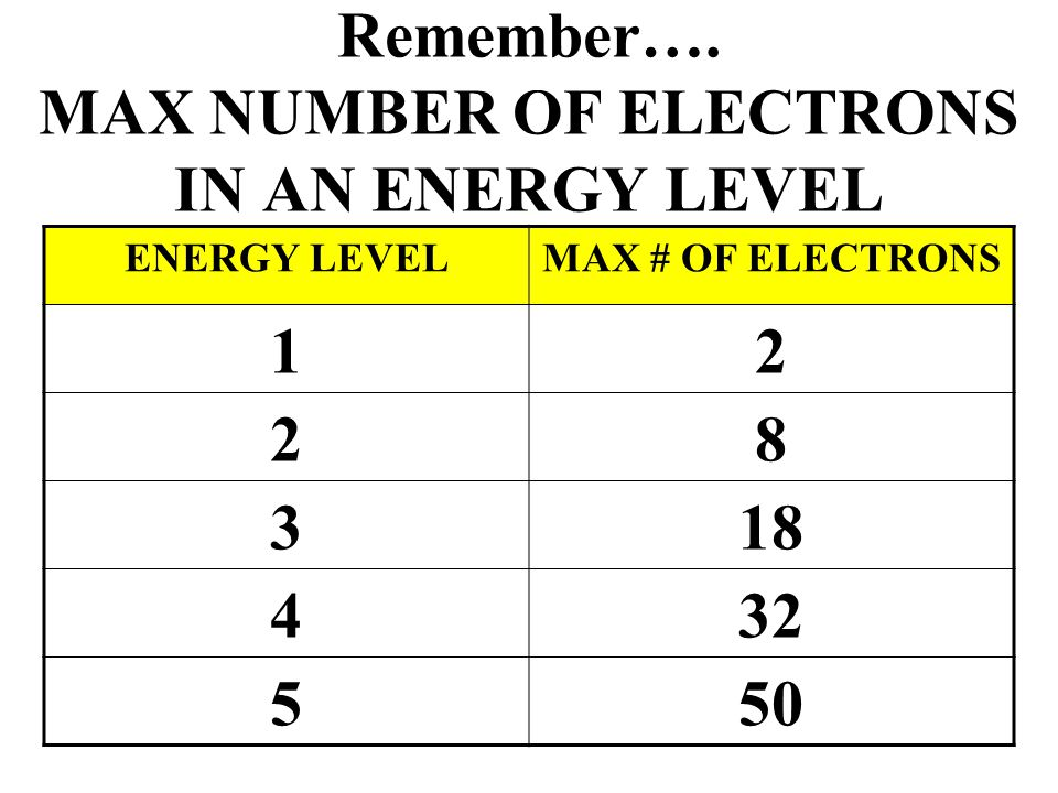 Remember…. MAX NUMBER OF ELECTRONS IN AN ENERGY LEVEL
