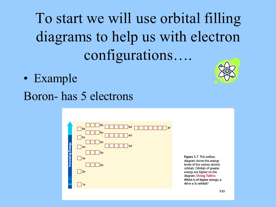 To start we will use orbital filling diagrams to help us with electron configurations….