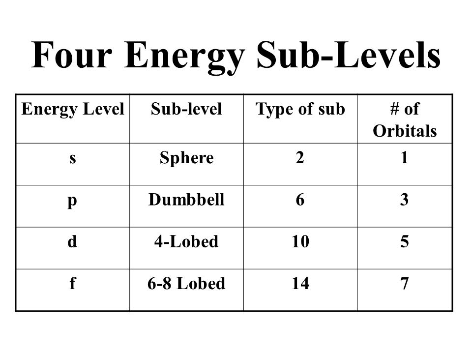 Four Energy Sub-Levels