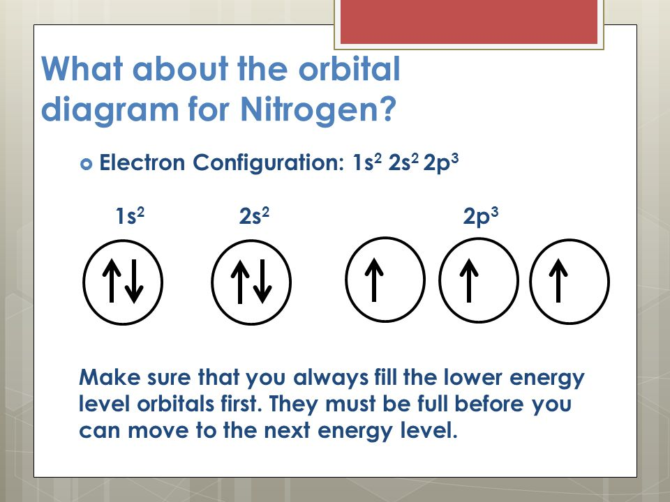 Orbital Notation (Diagrams) - ppt download