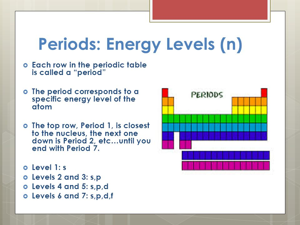 Orbital notation diagrams ppt video online download periods energy levels n urtaz Image collections