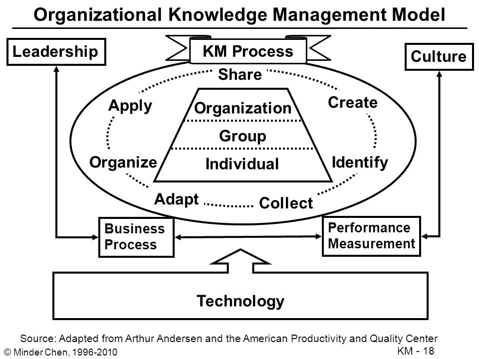 "knowledge management and organizational culture toward Organizational culture the influence of organizational culture on knowledge management practices and a collectivistic culture,"" management."
