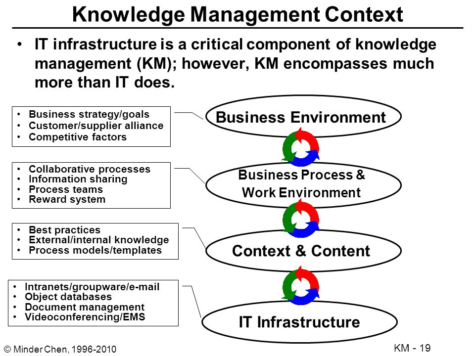 knowledge management through strategic management process Practice of knowledge management strategy by banking  management knowledge stock through the effective process  through knowledge management strategy.