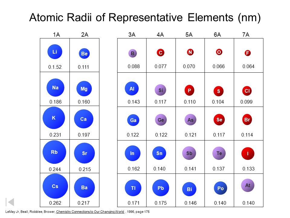 Periodic table on the periodic table of elements atomic radius periodic table of the elements ppt download urtaz Gallery