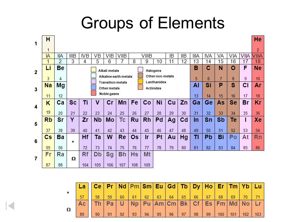 Periodic table of the elements ppt download for Table 6 2 ar 71 32