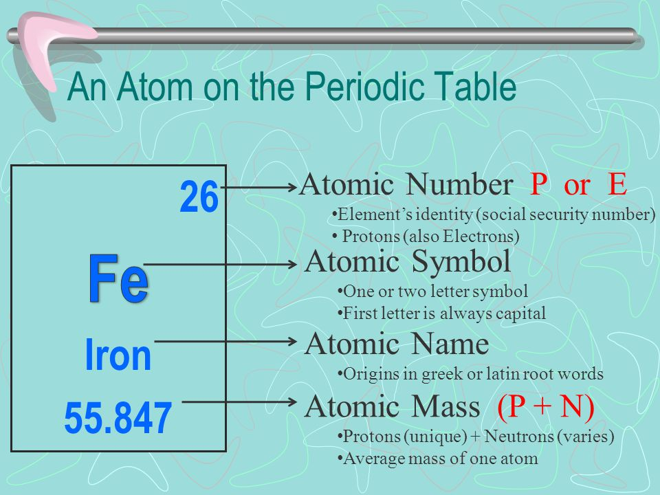 Organizing the elements ppt video online download an atom on the periodic table urtaz Images