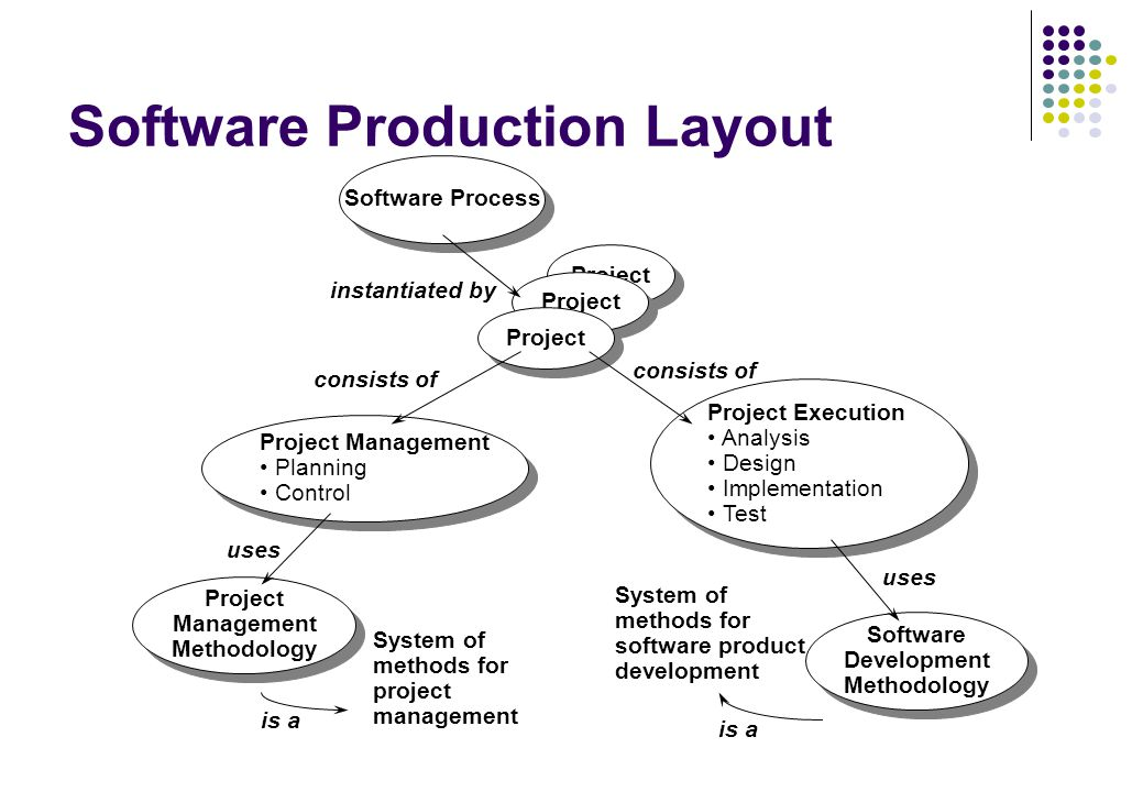 Software Process Prof Ing Ivo Vondrak Csc Ppt Download