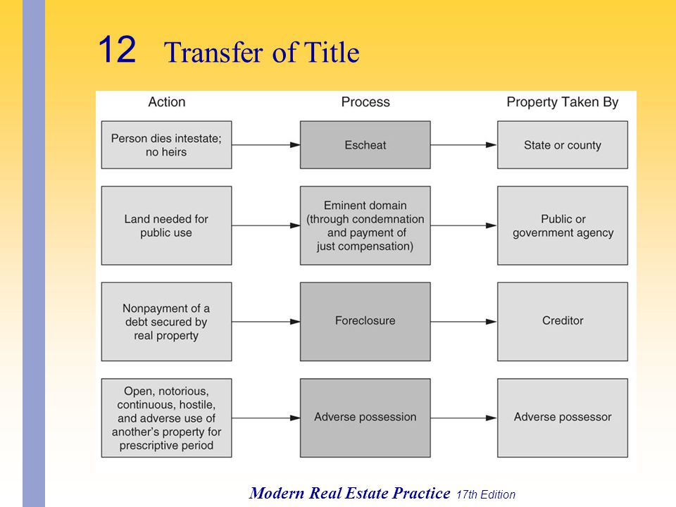 12 Transfer of Title Modern Real Estate Practice 17th Edition