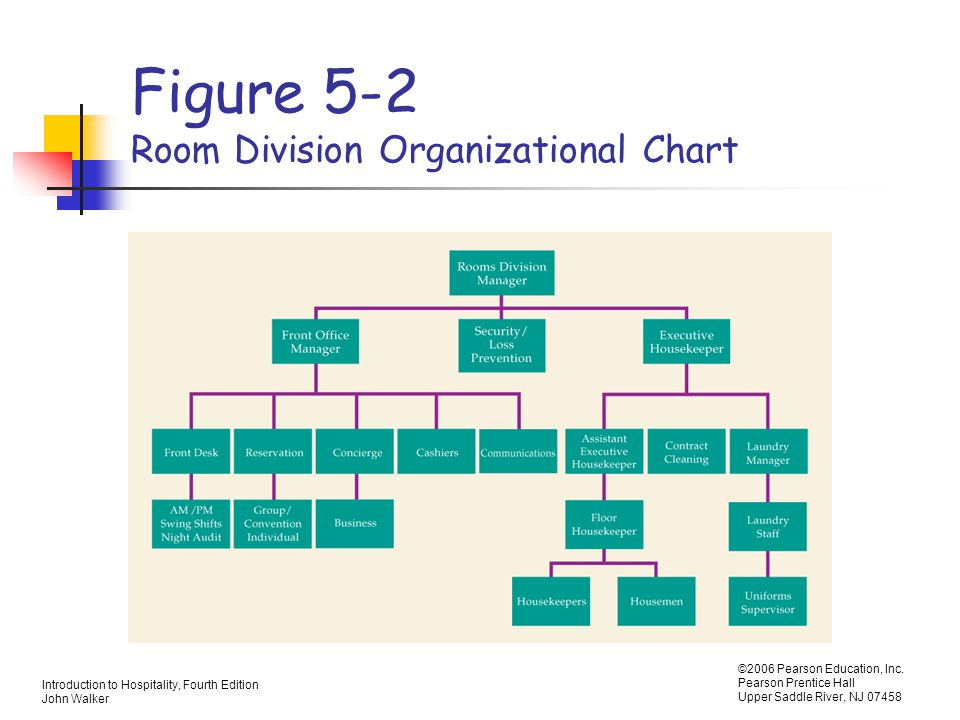 Flow Chart Room Division Hotel