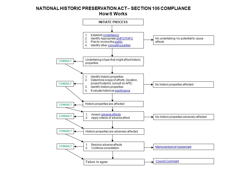 NATIONAL HISTORIC PRESERVATION ACT – SECTION 106 COMPLIANCE
