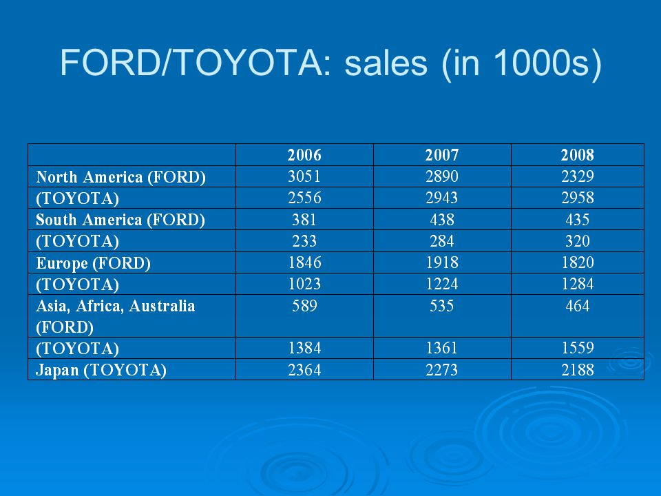 toyota and ford comparative analysis Comparative analysis, ford motor company toyota motor corp, the beginning, toyota, ford, high labor costs in the us, strong economic growth in lower combustion cars, toyota, the biggest carmaker, main markets, toyota has three brands, more economic, dominance of large cars, ultimately, hybrid technology, one ford, wrong sales model, from the 90s ford has created demand, ford exceptionally.