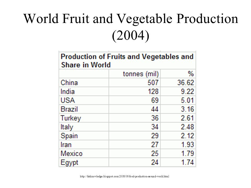 World Fruit and Vegetable Production (2004)