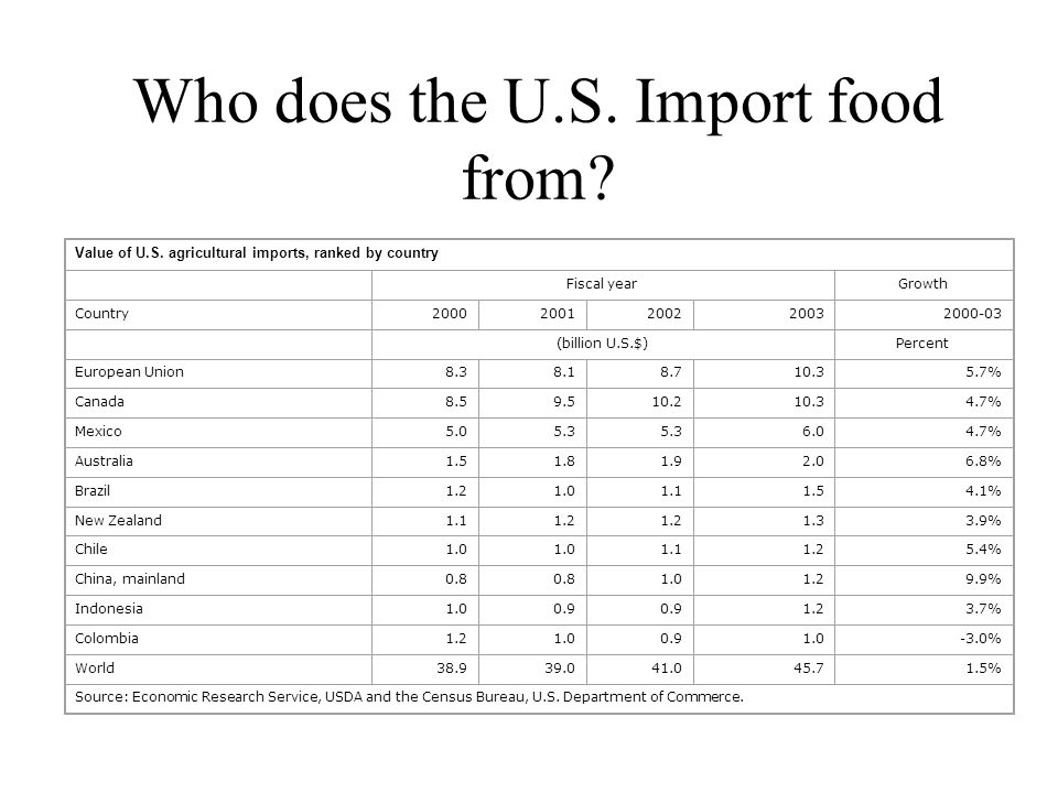 Who does the U.S. Import food from