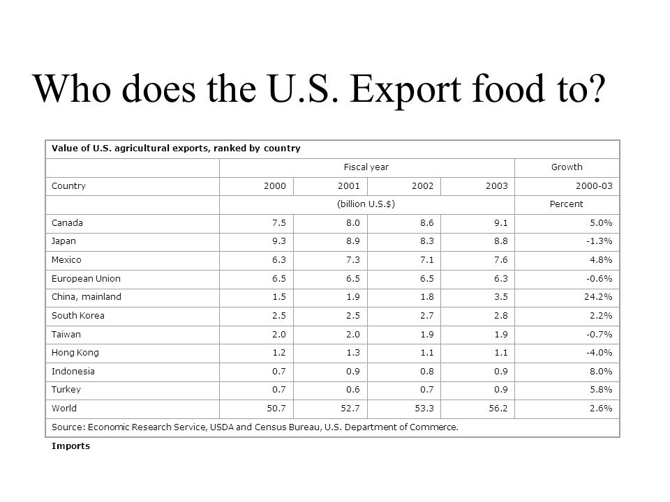 Who does the U.S. Export food to