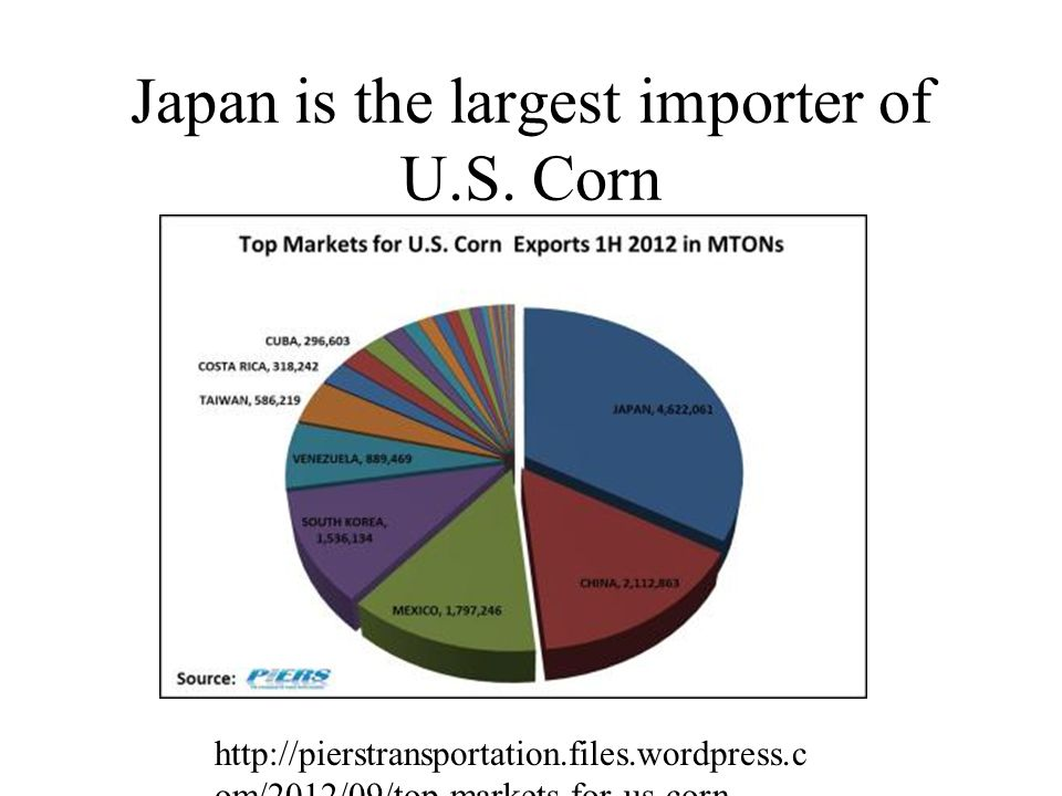 Japan is the largest importer of U.S. Corn