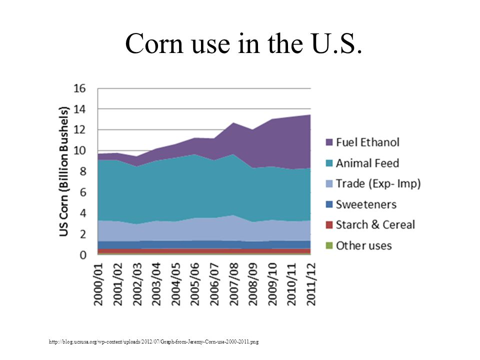 Corn use in the U.S.