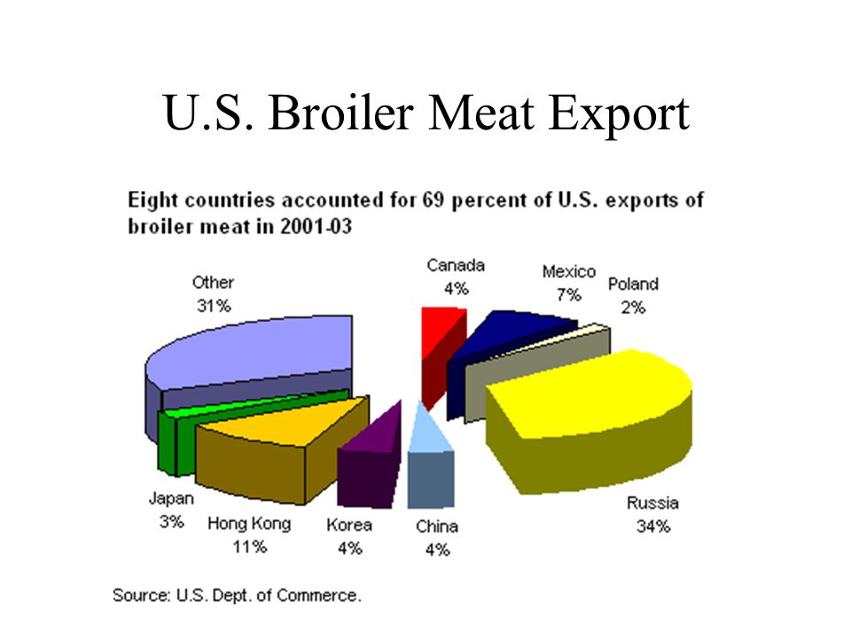 U.S. Broiler Meat Export