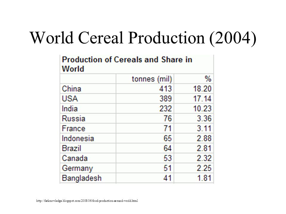 World Cereal Production (2004)