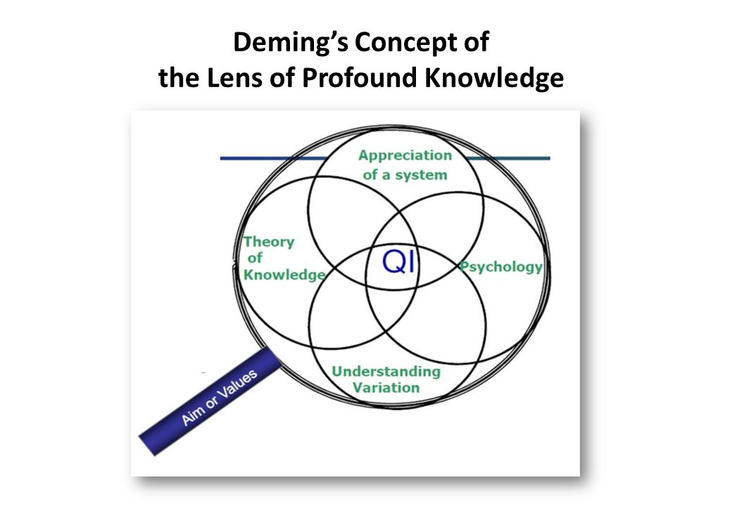 deming concept Downloadable article about the life and work of william edwards deming.