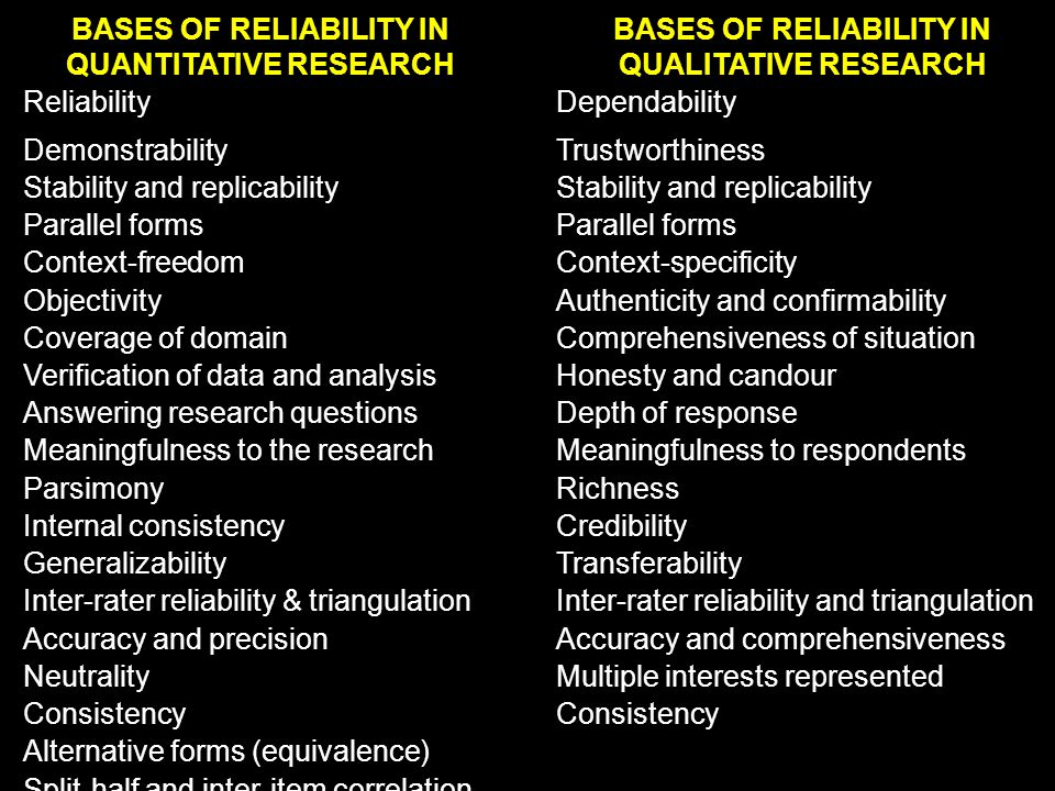 exploring reliability and validity essay Validity: critical thinking about a research project essay - validity a research is valid to the world when a number of key concepts are used in the research design the document must be organized and planned according to the criteria used in the field.