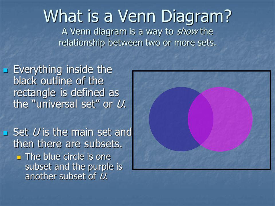 Venn Diagram To Show Relationship Between Sets Doritrcatodos