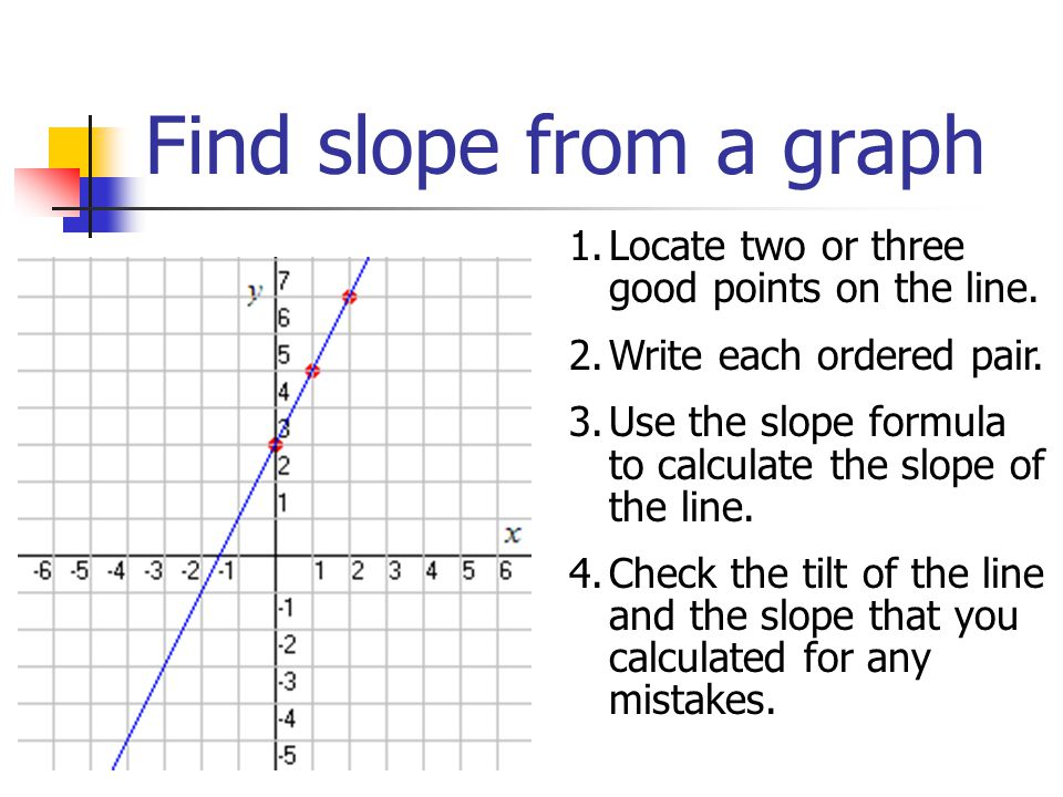 Slope of a straight line ppt video online download 22 find ccuart Gallery