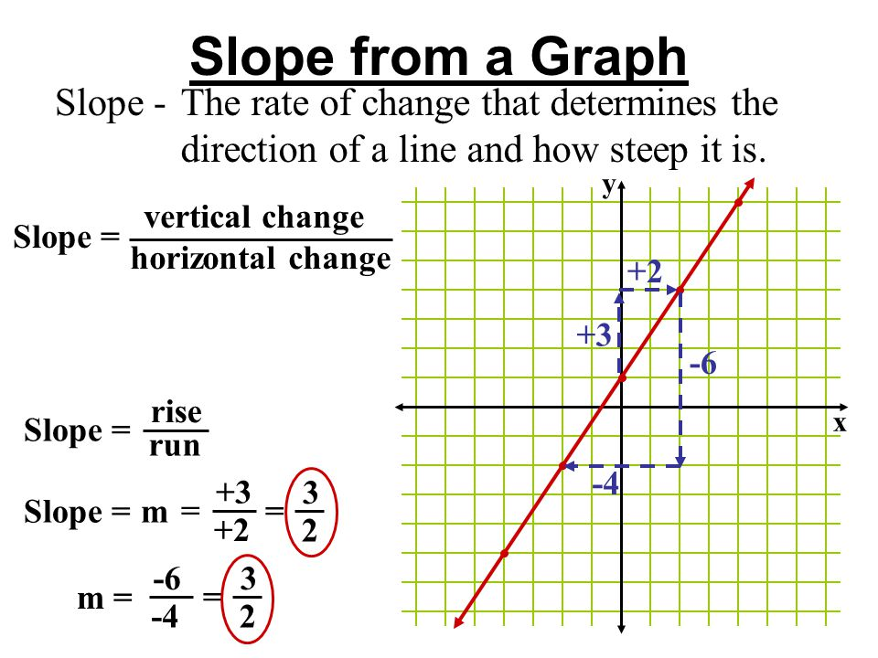 how to find slope of a sinusodal graph