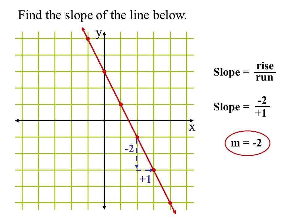 how to find the slope of a nonlinear line