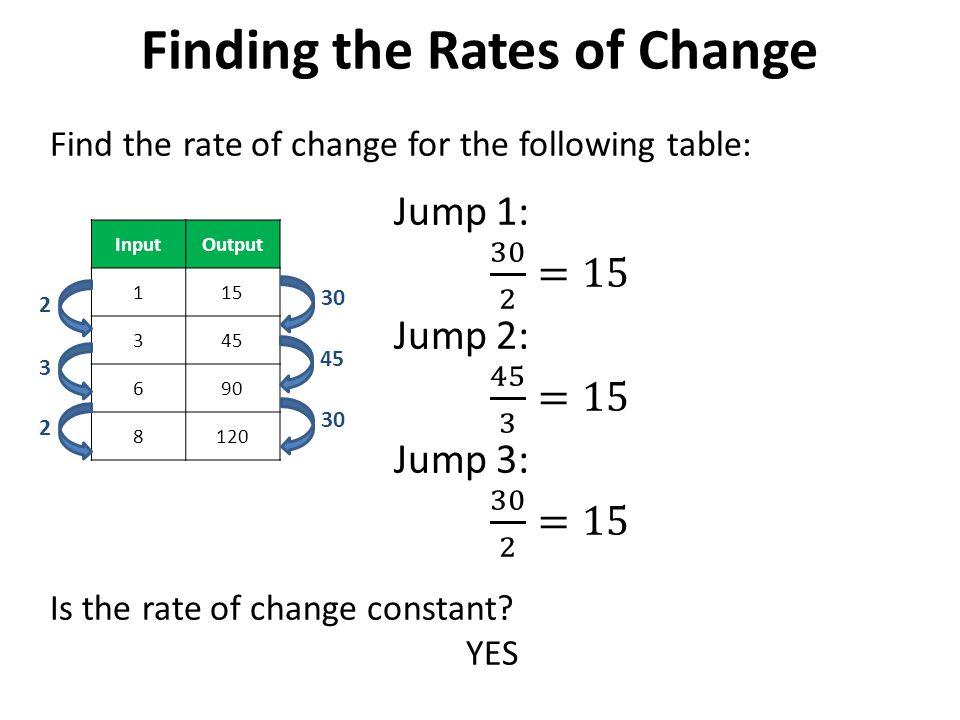 how to do rate of change problems
