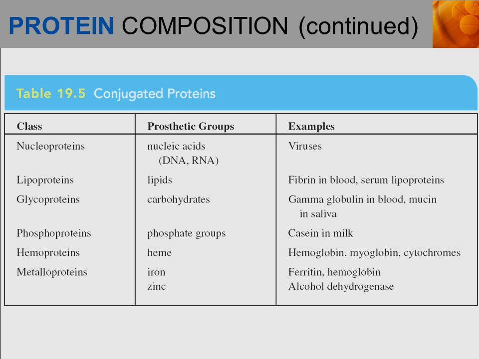 PROTEIN COMPOSITION (continued)