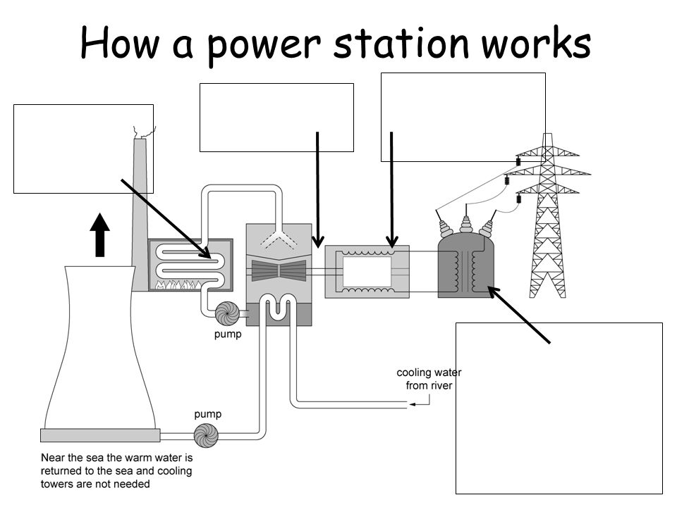 natural gas turbine diagram