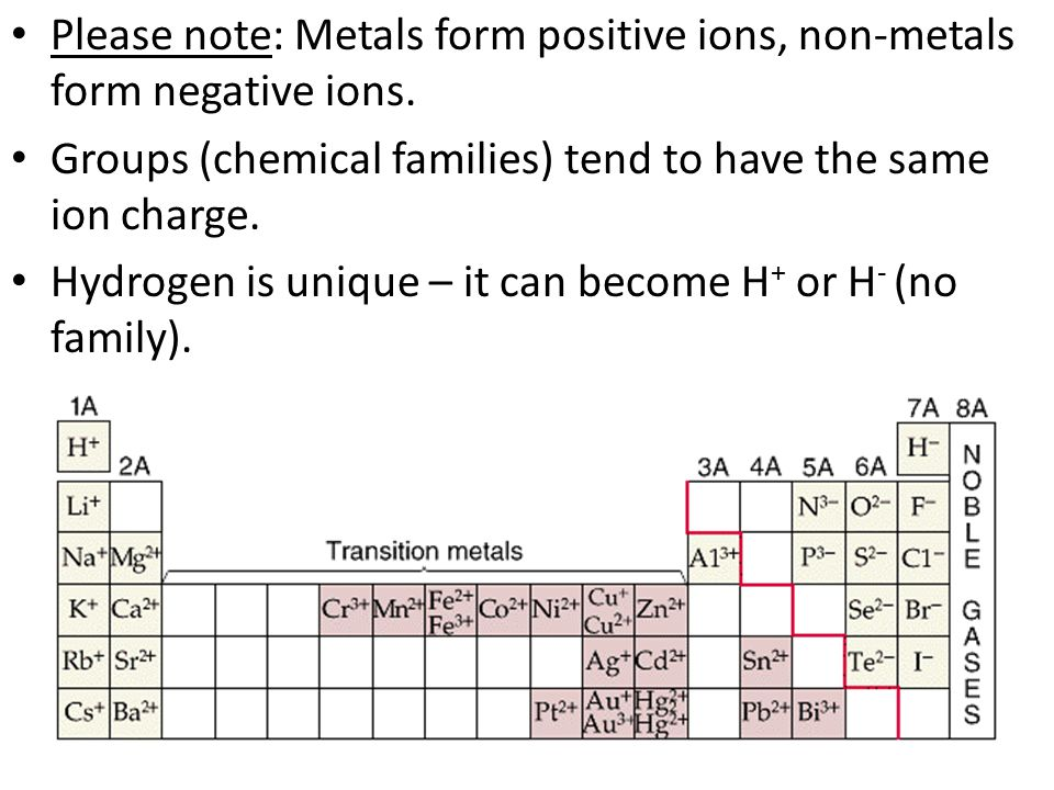 Please note: Metals form positive ions, non-metals form negative ions.
