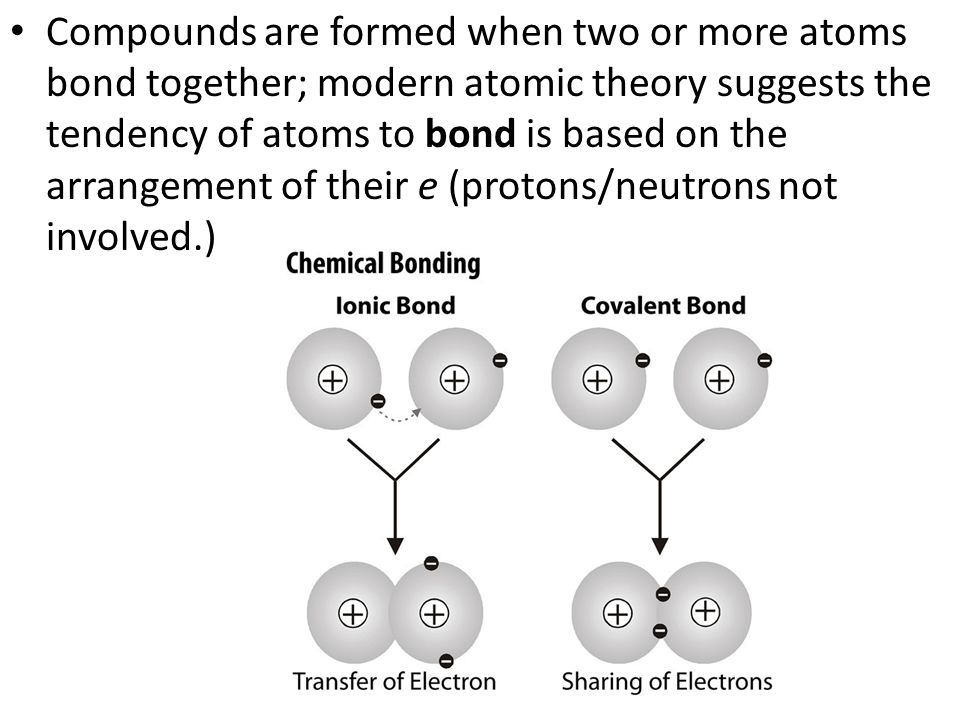 Compounds are formed when two or more atoms bond together; modern atomic theory suggests the tendency of atoms to bond is based on the arrangement of their e (protons/neutrons not involved.)