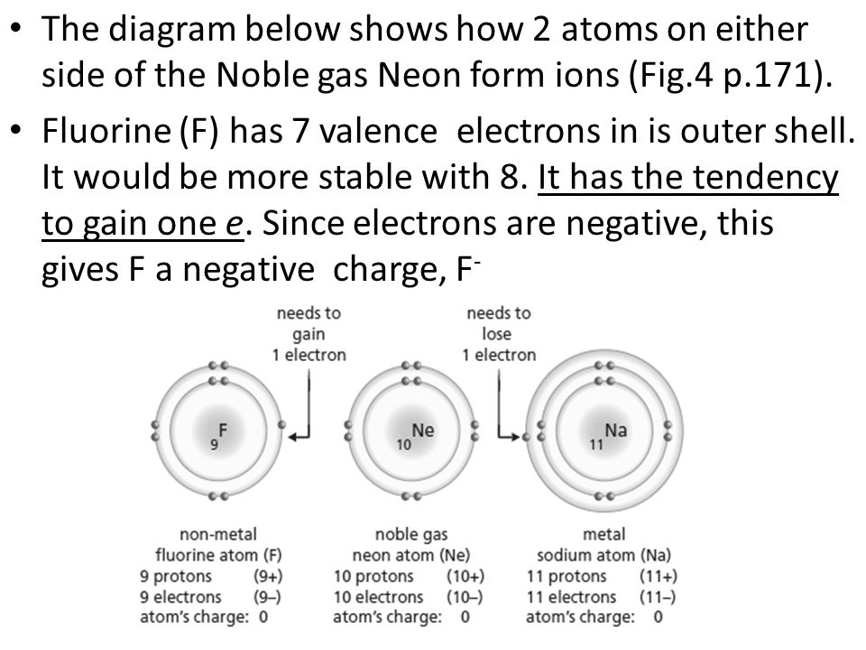 The diagram below shows how 2 atoms on either side of the Noble gas Neon form ions (Fig.4 p.171).