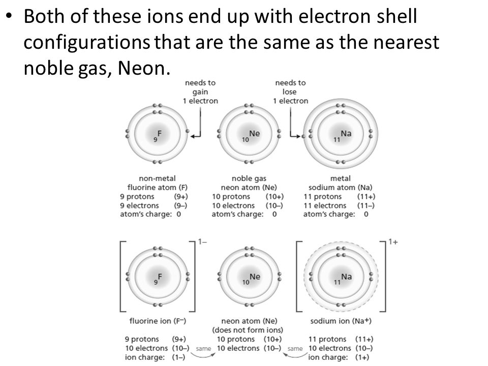 Both of these ions end up with electron shell configurations that are the same as the nearest noble gas, Neon.