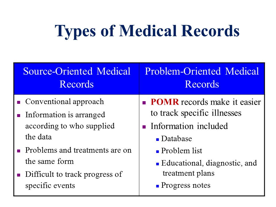 types of medical records Revised and updated 2006 who library cataloguing in publication data medical records manual: a guide for developing countries isbn 92 9061 005 0.