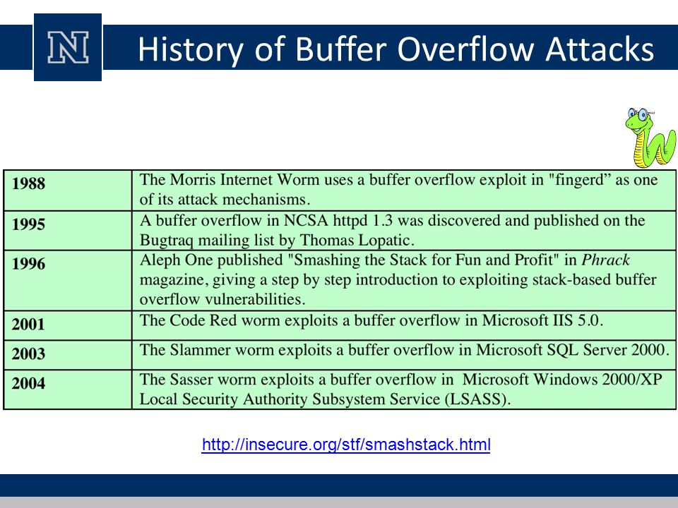 History of Buffer Overflow Attacks