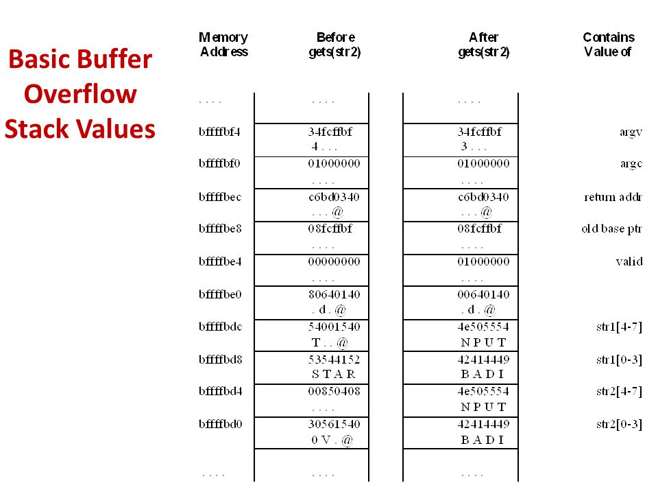 Basic Buffer Overflow Stack Values