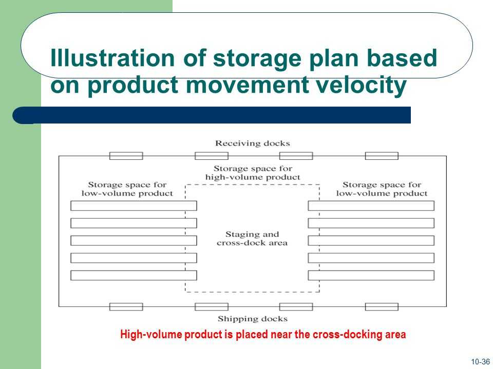 Illustration of storage plan based on product movement velocity