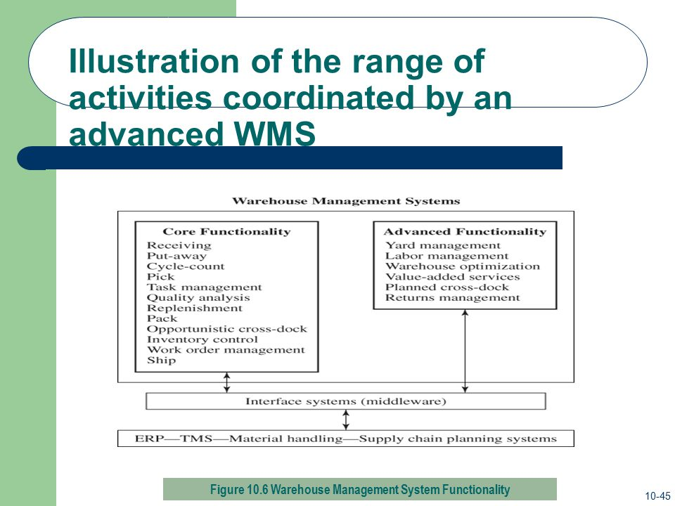 Illustration of the range of activities coordinated by an advanced WMS