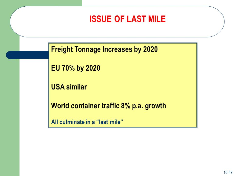 ISSUE OF LAST MILE Freight Tonnage Increases by 2020 EU 70% by 2020 USA similar World container traffic 8% p.a. growth.