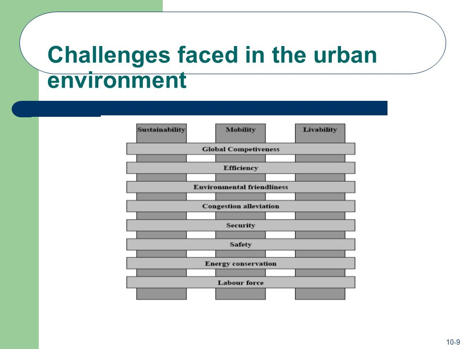 Challenges faced in the urban environment