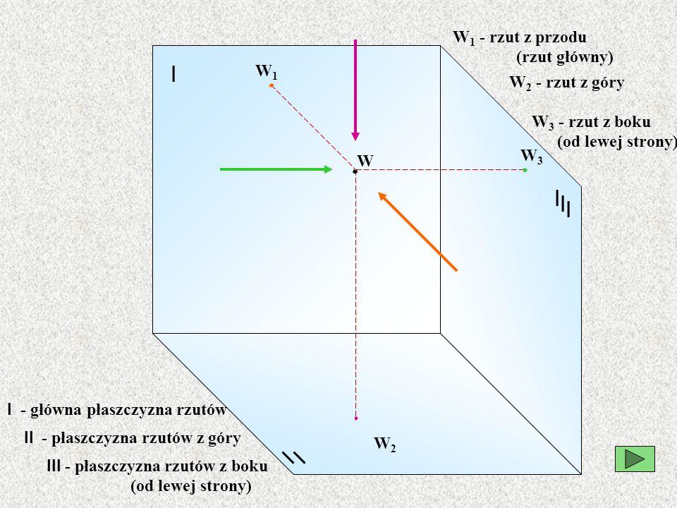 II - płaszczyzna rzutów z góry III - płaszczyzna rzutów z boku