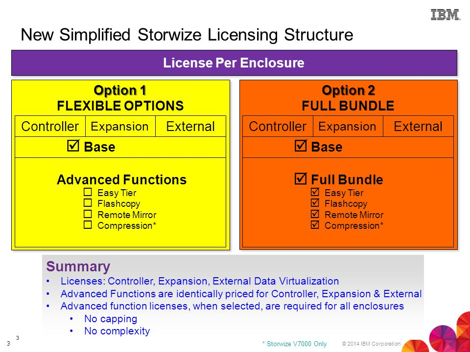 New Simplified Storwize Licensing Structure