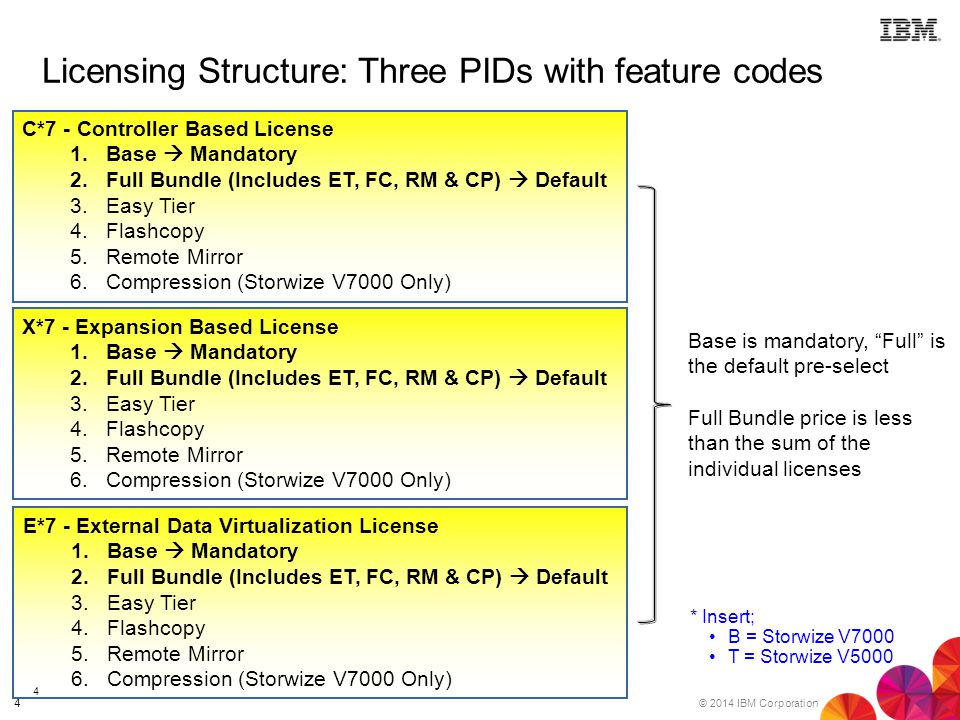 Licensing Structure: Three PIDs with feature codes