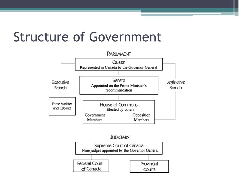 the structure of the canadian government History 30 name _____ date _____ ms owens the structure of canadian government to begin, watch the presentation and lecture on the structure of canadian government.