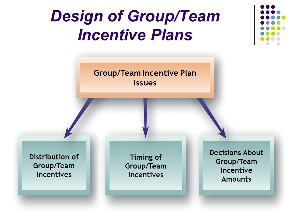 incentive plans Pay influences employees through reinforcement theory expectancy theory reinforcement theory behavior that is rewarded will be repeated expectancy theory incentive.