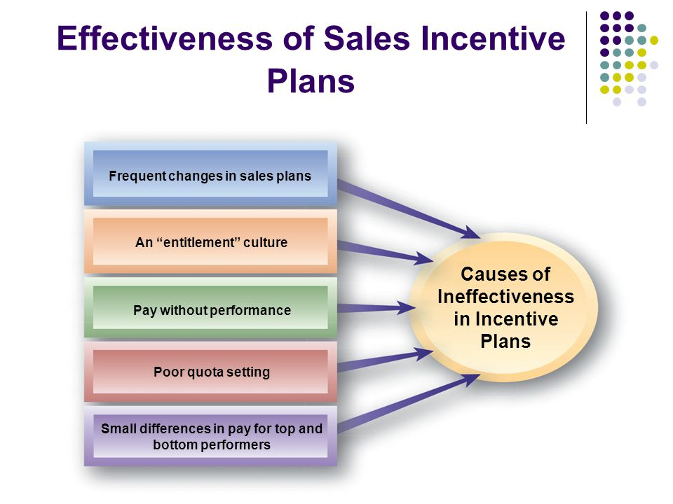 Variable pay incentives for performance ppt video online download for Long term incentive plan design