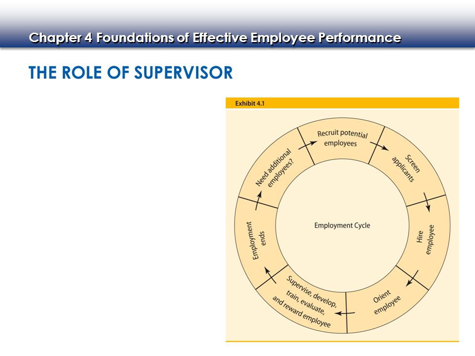 The Role of Supervisor